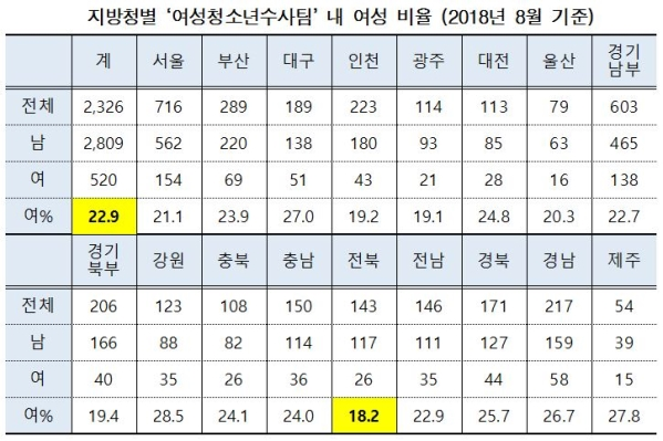 지방청별 '여성청소년수사팀' 내 여성 비율 (2018년 8월 기준) ⓒ소병훈 의원실