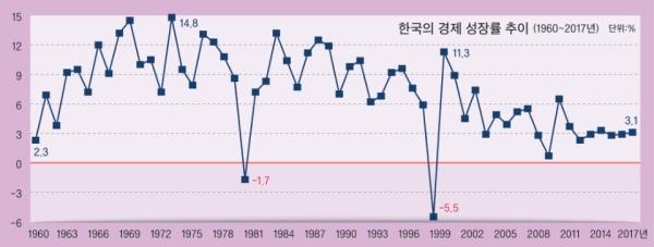 한국의 경제 성장률은 변동성이 꽤 큰 지표였다. 하지만 1998년 이후 변동성은 감소하고 추세는 하락 중이다.