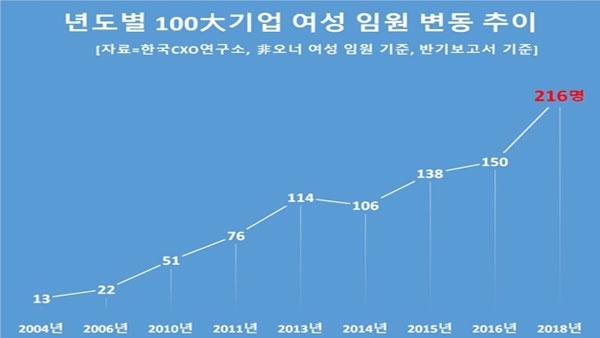 연도별 100대 기업 여성 임원 변동 추이 ⓒ한국CXO연구소