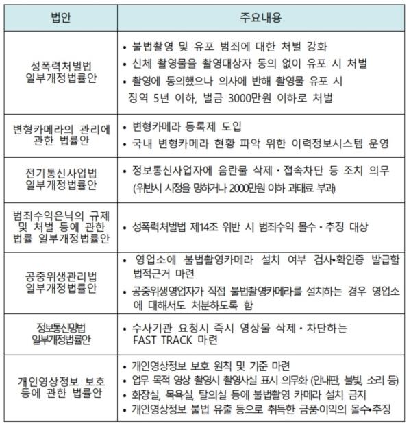 '범정부 성희롱·성폭력 및 디지털 성범죄 근절 추진 협의회'가 디지털 성범죄 관련 8개 입법과제를 내놓았지만, 17일 기준으로 7개 법안이 아직 국회에 머물러 있다.