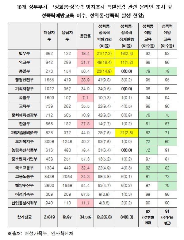 18개 정부부처 「성희롱·성폭력 방지조치 특별점검 관련 온라인 조사 및  성폭력예방교육 이수, 성희롱·성폭력 발생 현황」 ⓒ정춘숙 의원실