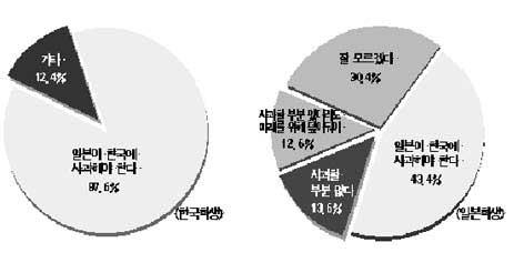 Regarding the history of Korea-Japan relations