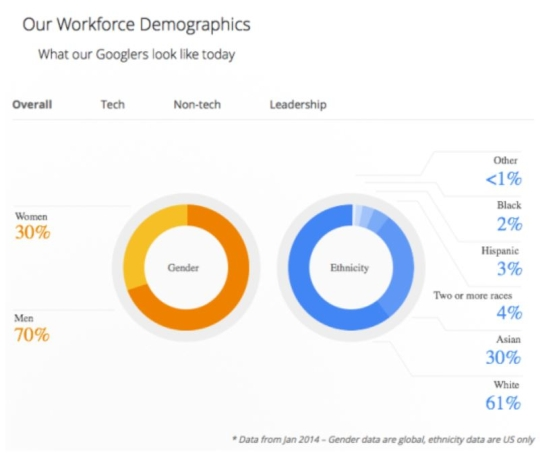 Google's workforce demographics